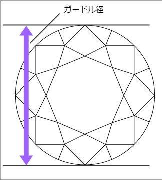 ガードル径の説明図