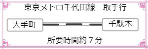 東京メトロ千代田線 千駄木駅