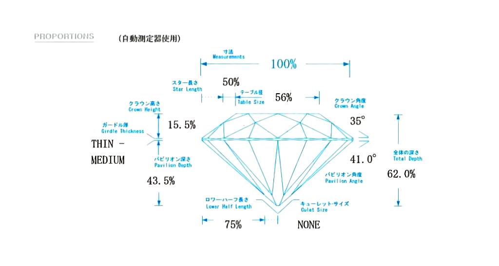 ダイヤモンドグレーディングレポートに示されたプロポーション図