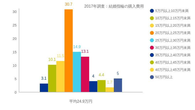 2017年調査:結婚指輪の購入費用、割合としては20万円~25万円が最も高い、ついで25万円~30万円となっています