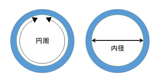 指輪の円周と内径の説明画像