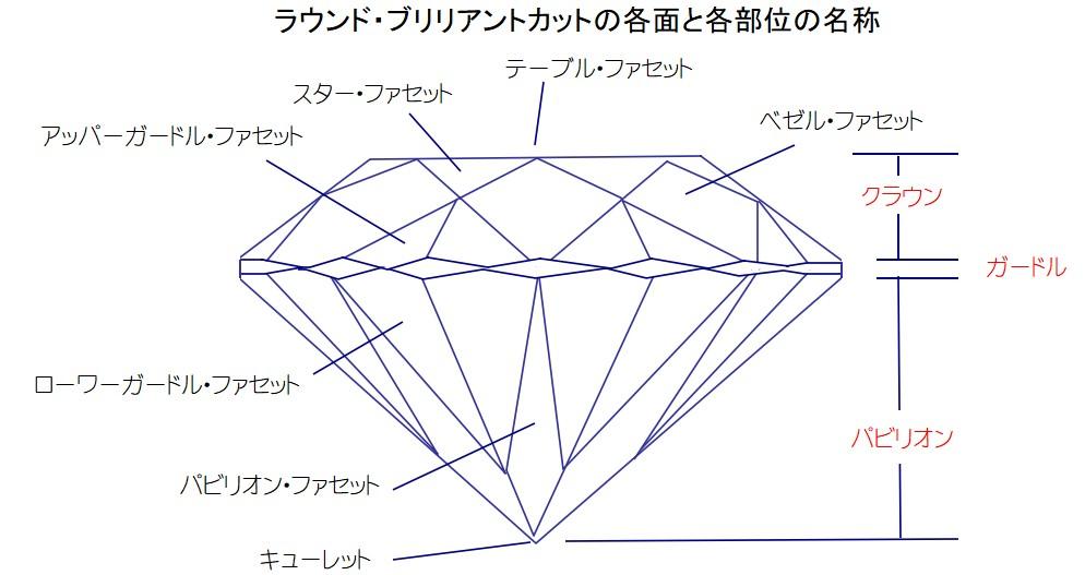 ラウンド・ブリリアントカット・ダイヤモンドの各面と各部位の名称図
