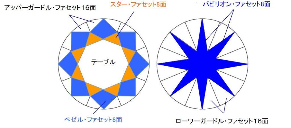 ラウンド・ブリリアントカット・ダイヤモンドを上と下から見た各面の名称説明図