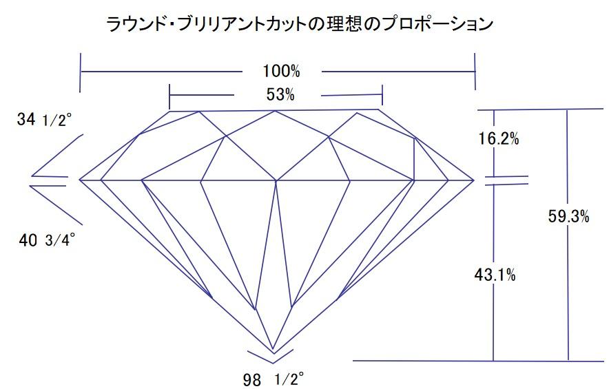 ダイヤモンドの理想のプロポーション(ラウンド・ブリリアントカット)
