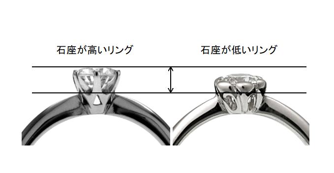婚約指輪(エンゲージリング)の石座・高さの違いを説明