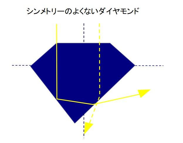 シンメトリーのよくないダイヤモンドの光の分散例
